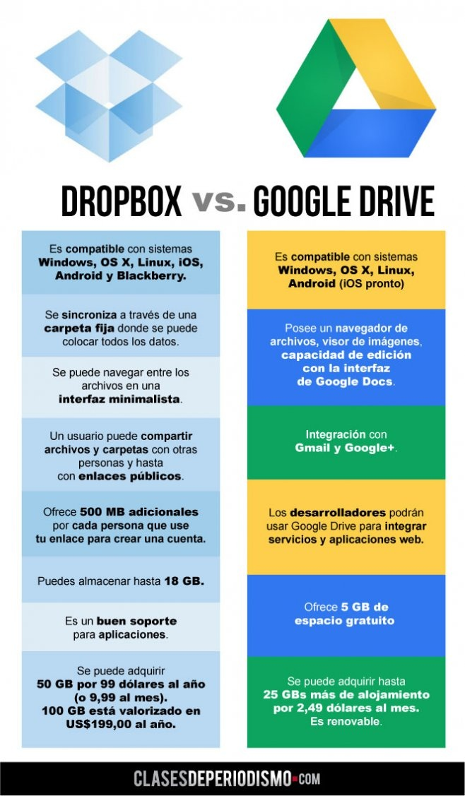 DropBox and Google drive are two incredibly powerful cloud-based ways to share information and have it available to you anywhere, on any device. Here's the breakdown of what the differences are between them.