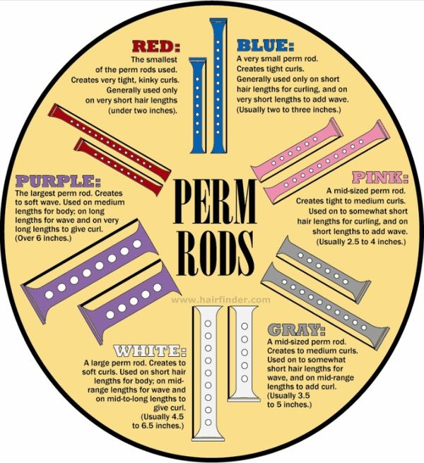 Perm (cold wave) rod guide/chart for wet sets. Tip for transitioners: You don't have to cut your relaxed hair off. Instead, twist/braid hair and wrap the relaxed ends around cold wave rods to make them coil. :-)