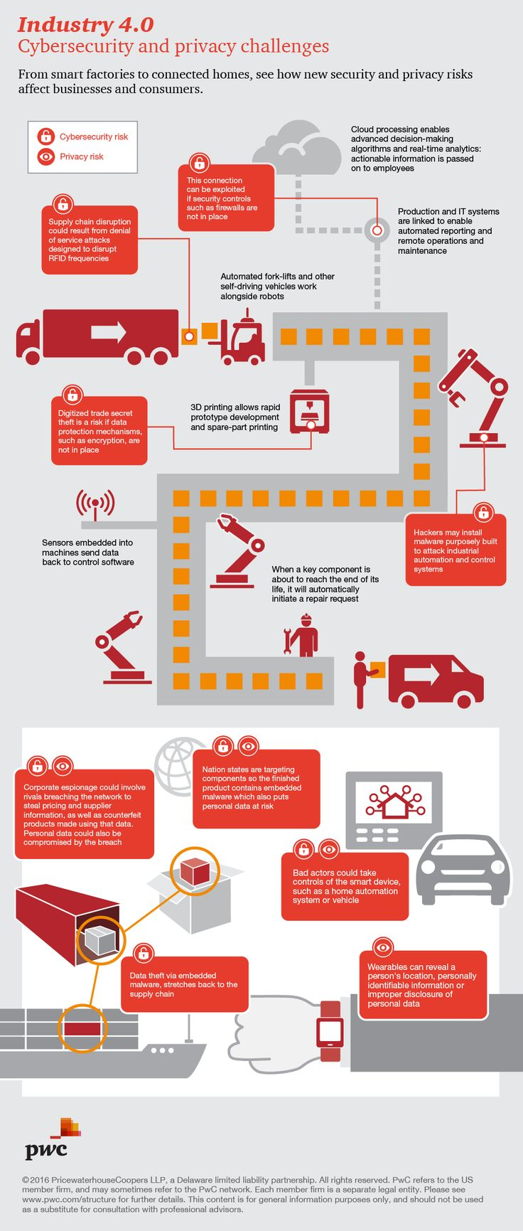 Cybersecurity and privacy risks of Industry 4.0