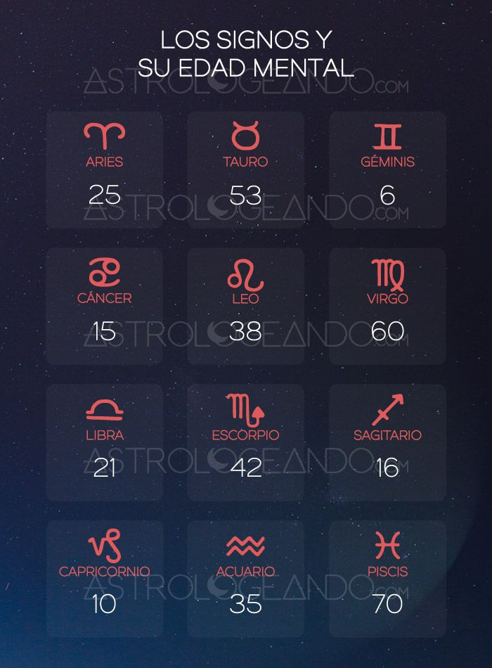 Los signos y su edad mental #Astrología #Zodiaco #Astrologeando