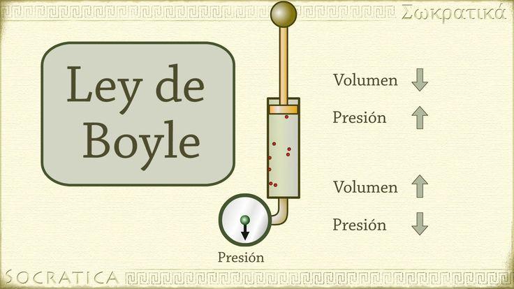 Química: Ley de Boyle (relación entre presión y volumen)