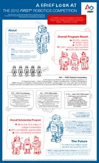 FIRST Robotics infographic created by Bishop Wisecarver.