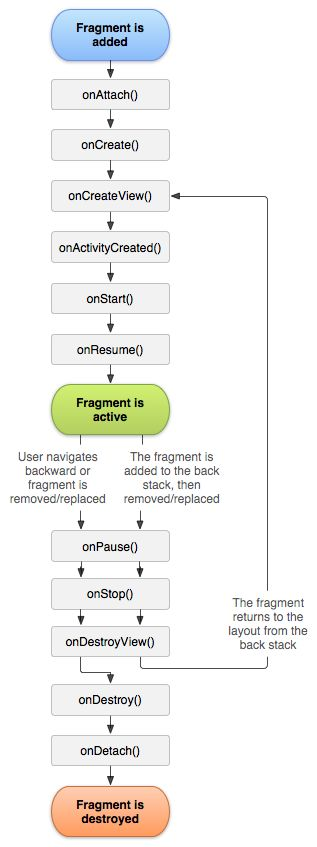 the fragments page on the android dev site is a great example of how wonderful the