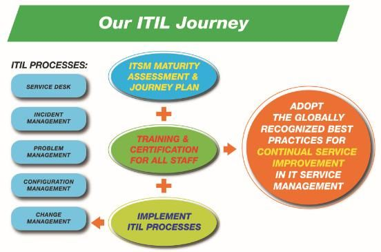 itil help desk presentation Explore itil service transition itil best practice insights book set our itil e-books help you quickly understand including the service desk, staffed and.