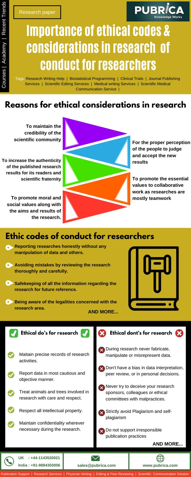 Importance of Ethical Codes & Considerations in Research