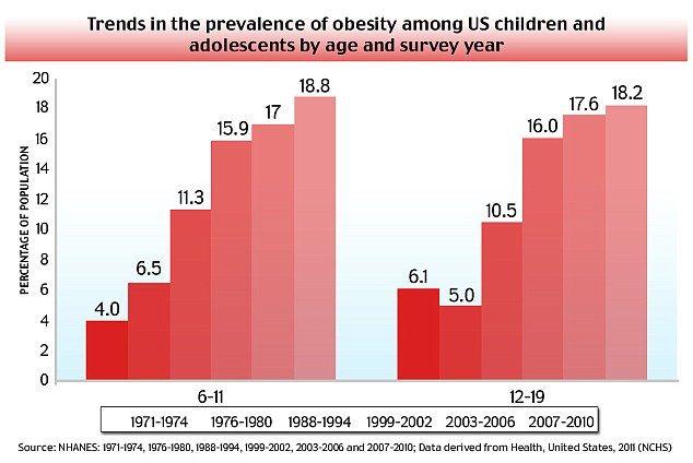Essay child obesity rise