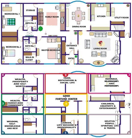 Les 68 meilleures images propos de feng shui sur for Feng shui house plan