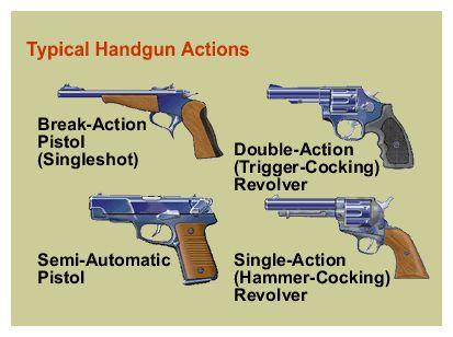Image result for basic types of pistols