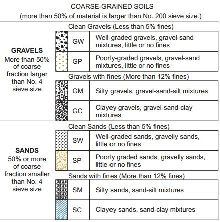 Unified soil classification system for coarse grained soils