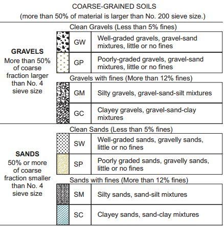 The 25 best soil classification ideas on pinterest gain for Soil description