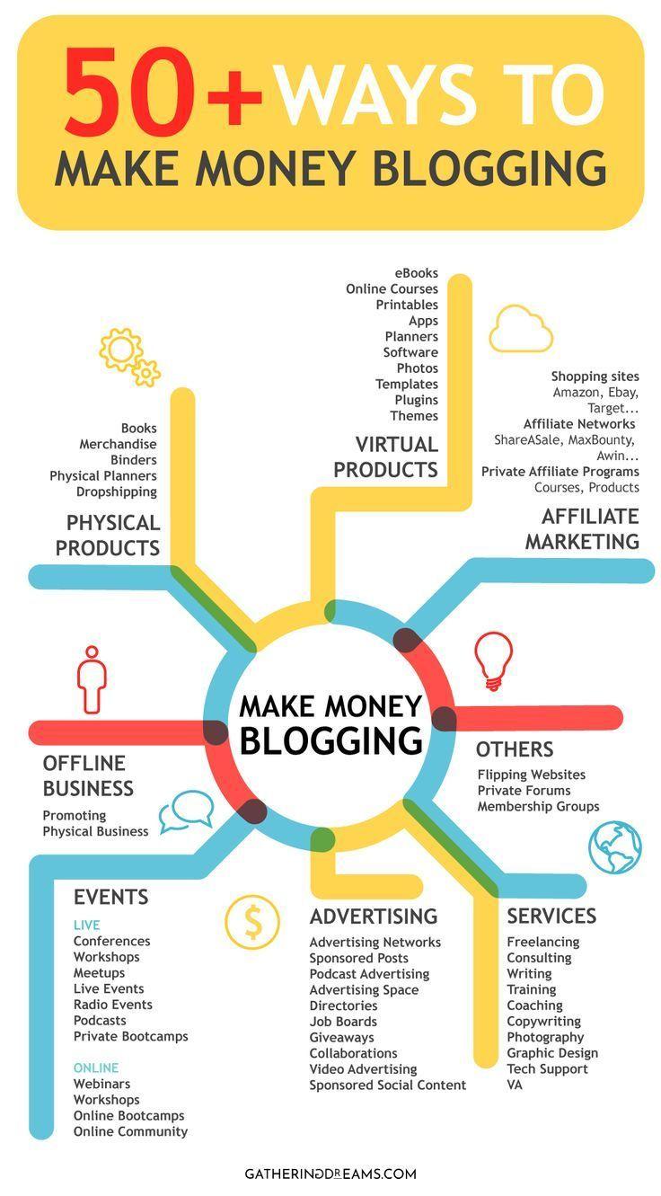 How To Make Money Blogging (In No Time) – Sarah und Meer – Virtuelle Assistenz