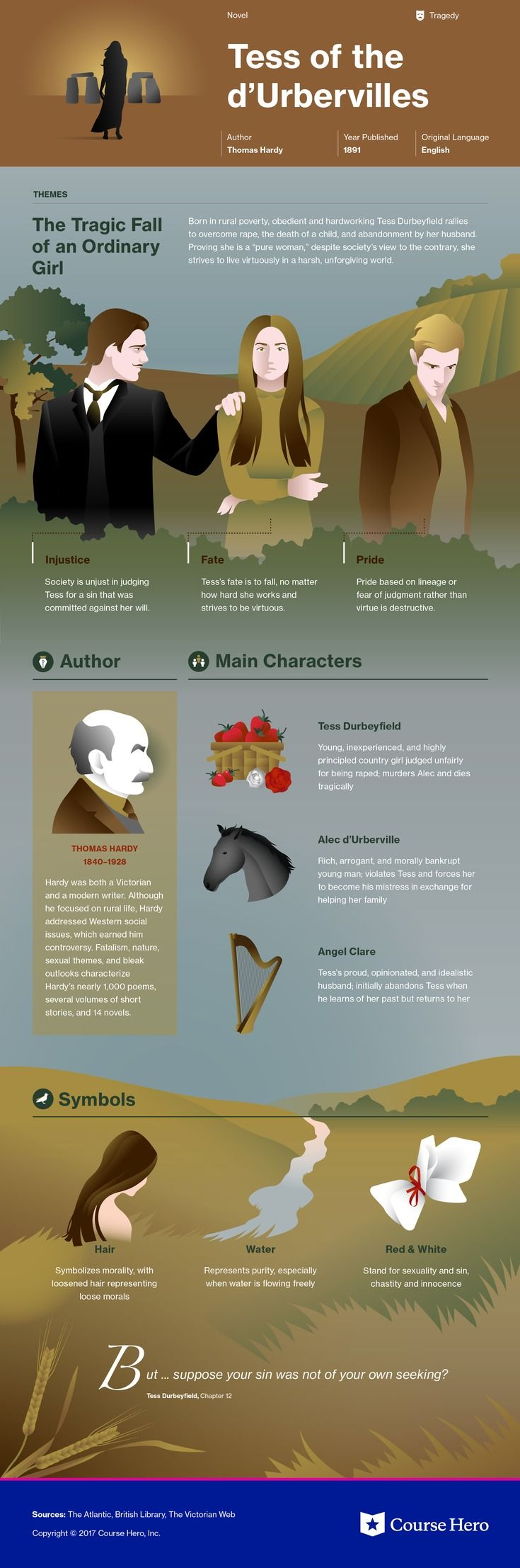 This @CourseHero infographic on Tess of the d'Urbervilles is both visually stunning and informative!