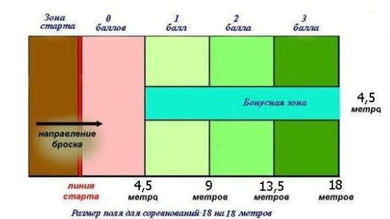 Дог-фризби в России - Правила дог-фризби