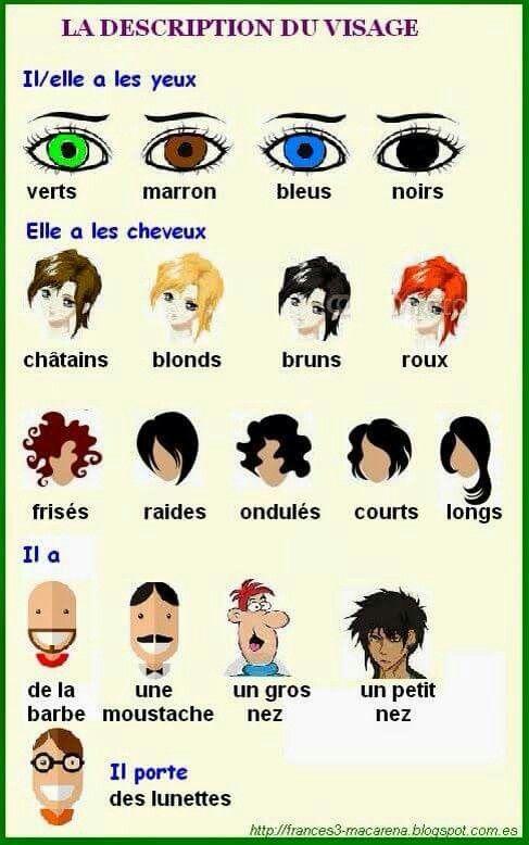 Kan gebruikt worden om de leerlingen te ondersteunen tijdens een spelletje wie is het in het Frans