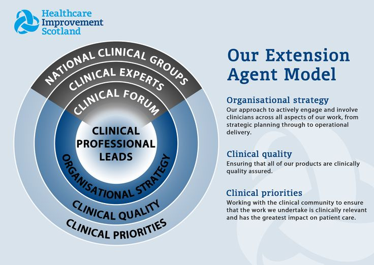HIS Extension Agent Model Healthcare improvement, Health