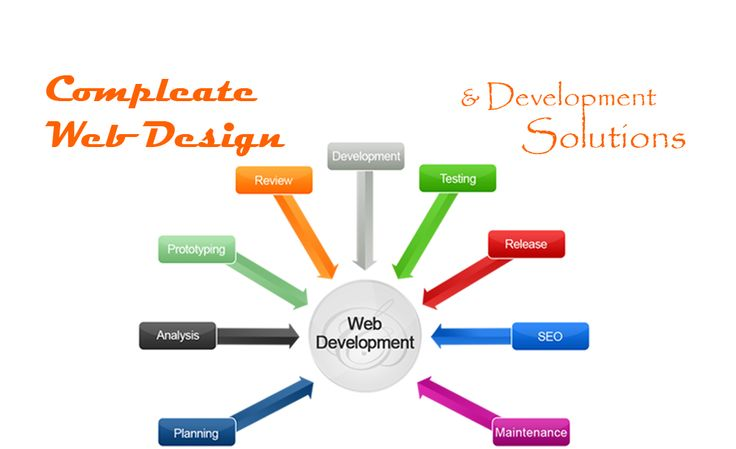 CMS web Development:----> We are the experts in web development. Our applications help you grow business, protect your privacy and simplify communication with other applications. Our team of professional web developers is skilled in web development as well in web portal . at:http://www.rtdtechnologies.in/ Deepak Rathore Mob.no.7053326053,  Wtsapp no :9005371756