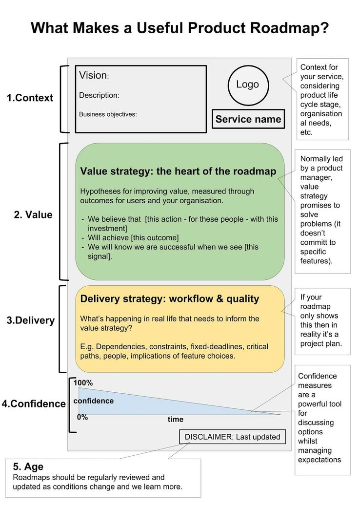 Business Analyst Hierarchy Business analyst, Business