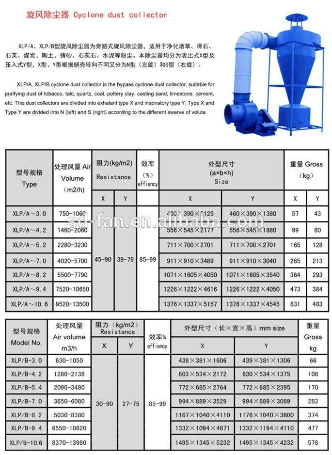Sldw High Voltage Esp Electrostatic Precipitator - Buy Sldw High Voltage Esp Electrostatic Precipitator,Dust Collector,Cyclone Dust Collector Product on Alibaba.com