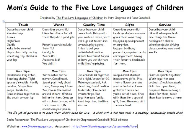 The Mom's Guide to the Five Love Languages of Children by Dr. Gary Chapman. Loving your child the way they prefer, can make your entire day better!