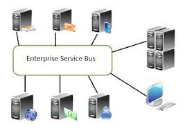 """In a new report titled """"Enterprise Service Bus Market: Global Industry Analysis and Forecast 2015 - 2021"""", Persistence Market Research which analyzes the Enterprise Service Bus Market and identifies key market drivers and factors impacting growth during the forecast period"""