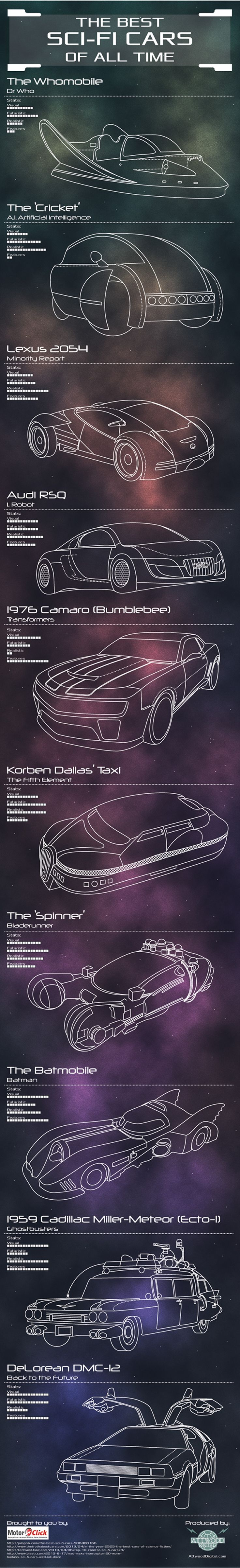 The Best Sci-Fi Cars Of All Time #Infographic
