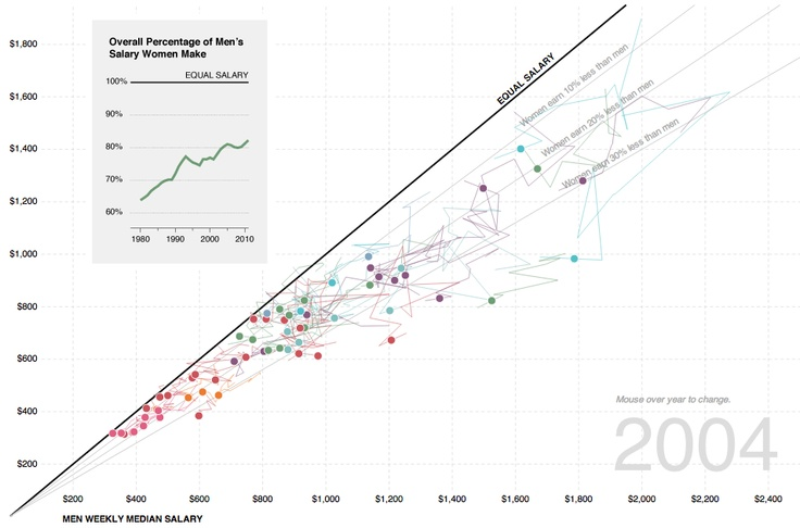 Nathan Yau makes a visualization of the salary gap between men and women across various industries, from 2003 - 2011