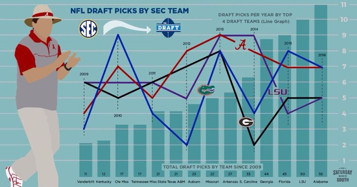 SEC Draft Picks By Team Since 2009 via sds - Since 2009, Alabama, LSU, Florida and Georgia are the top producers of NFL talent in the SEC by a significant margin.  LSU and Alabama produced a combined 35 players selected in the '13 and '14 drafts. Considering the teams squared off in the BCS Championship Game to conclude the 2011 season, perhaps this is no surprise.  Alabama's 17 first-round draft picks since '09 is more than the number of draft picks that Vanderbilt and Kentucky each had…
