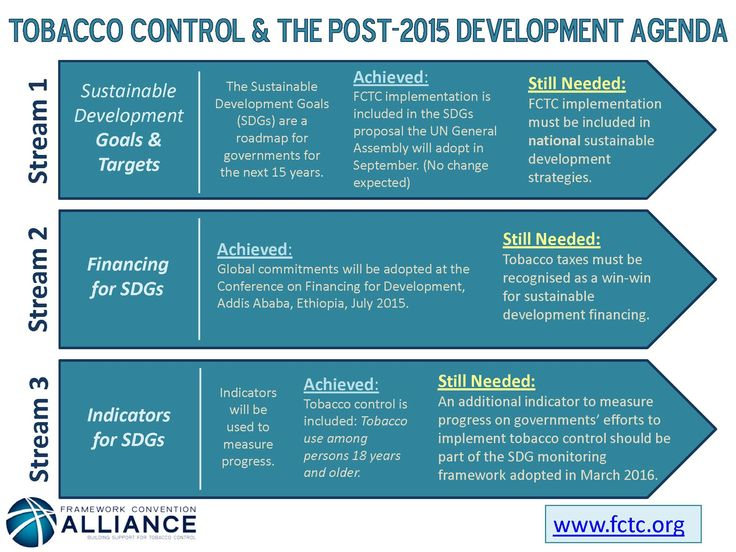 Why is the post-2015 agenda/ Sustainable Development Goals so important for tobacco control Here are the essential points
