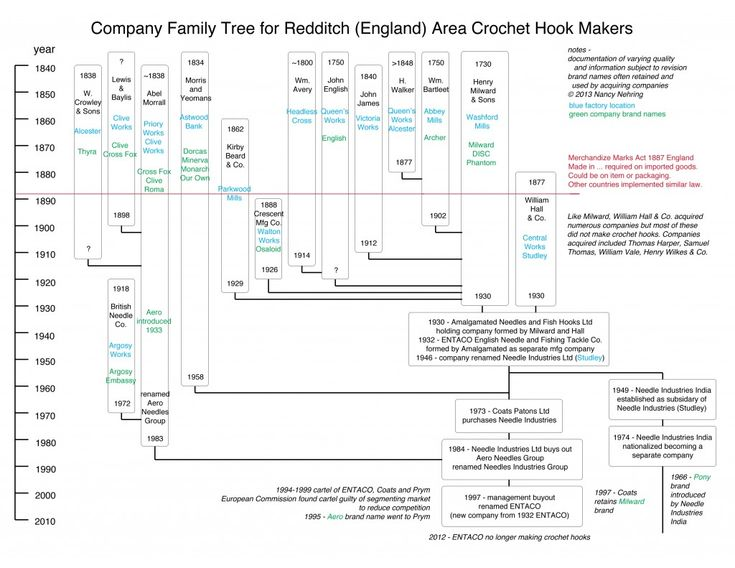 family tree chart maker