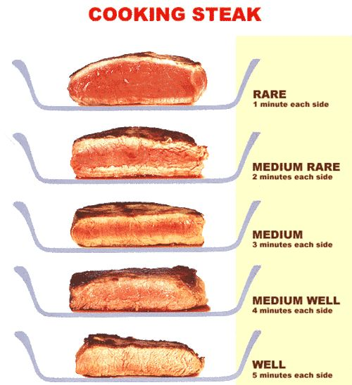 Time for the PERFECT steak