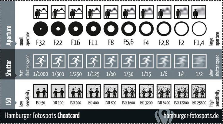 Infográfico explica como a abertura, velocidade do obturador e ISO funcionam na fotografia