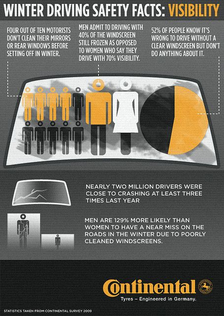 Winter Driving Safety Facts: Visibility Infographic - Continental Car Tyres | Flickr - Photo Sharing!