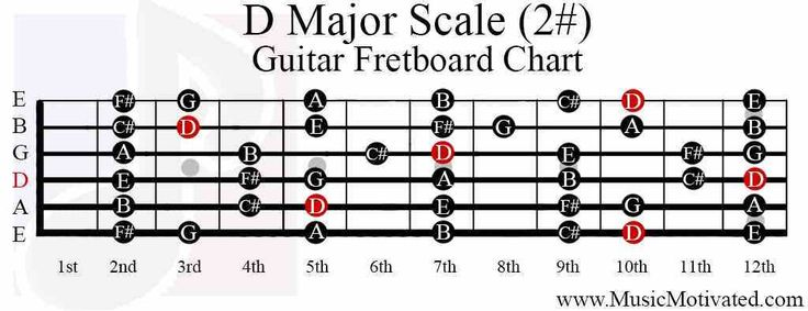 d major scale guitar fretboard notes chart