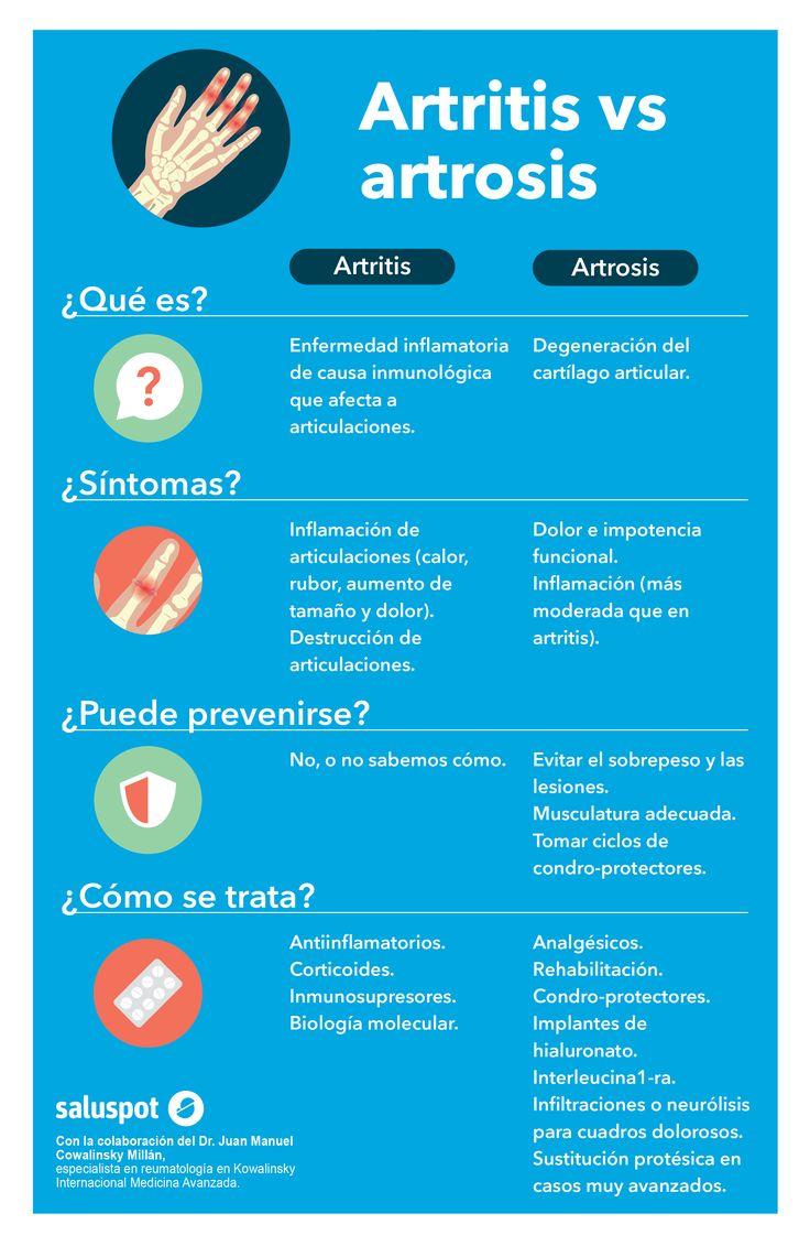 Descubre las diferencias entre artritis y artrosis infograf a