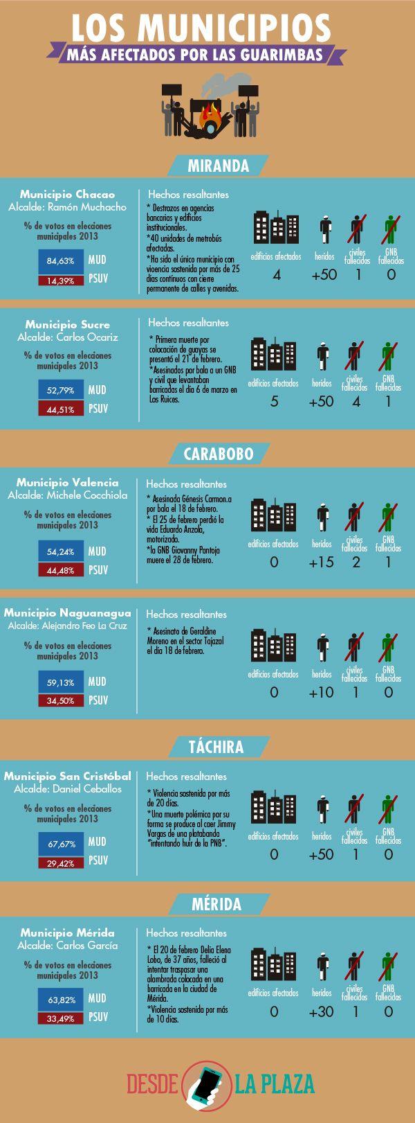 Comparativa entre los municipios donde se desarrollan protestas en Venezuela y los resultados de las votaciones municipales de diciembre de 2013