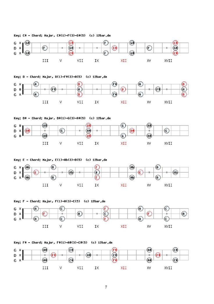 #ClippedOnIssuu from GDG 3 string Cigar Box Guitar Scales and Chords