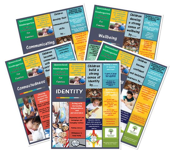 A collection of A3 and A4 posters to help families  understand each of the Learning and Development Guide and how educators  use the outcomes to support children's learning.   This pack is great pack...