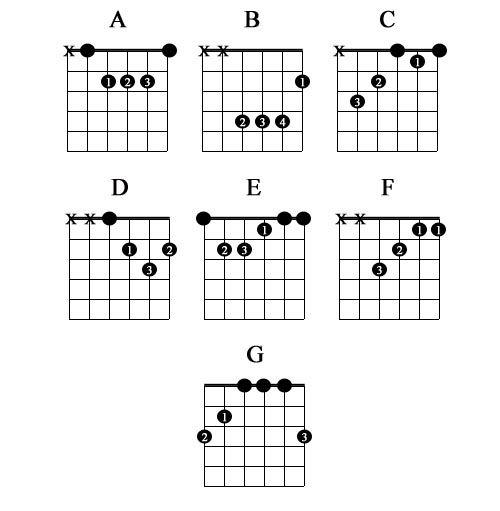 Pinterest'teki en iyi 20 C major guitar Chord görüntüleri