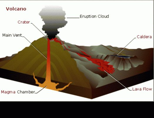 14 best Earthquakes and Volcanoes images on Pinterest Volcanoes - best of shield volcano coloring pages