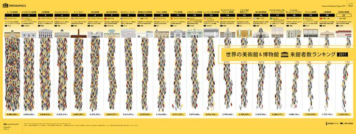 世界の美術館&博物館来館者数ランキング トリップアドバイザーのインフォグラフィックスで世界の旅が見える