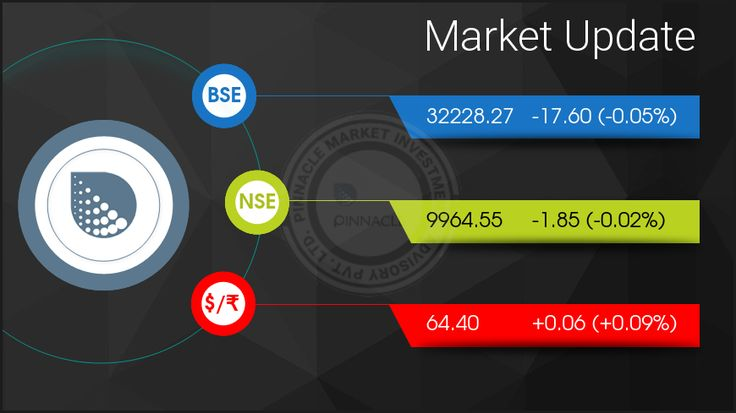 After witnessing a gap-up opening and touching a fresh high of over 10,000 in the opening tick, benchmark indices ended the session in the red, while the Nifty ended flat. The Sensex was down 17.60 points at 32228.27, while the Nifty was down 1.85 points at 9964.55. The market breadth was negative as 1193 shares advanced against a decline of 1480 shares, while 169 shares were unchanged. Axis Bank, Bharti Airtel, Vedanta and Indiabulls Housing gained the most, while Lupin, Tata Motors DVR…