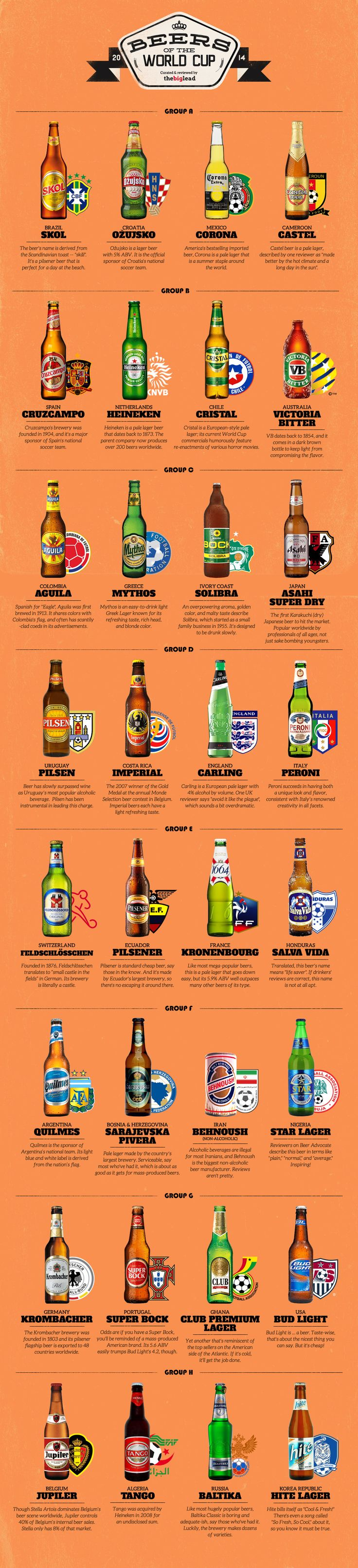 The Most Popular Beer From Each World Cup Country.  http://shar.es/PxhZp  #Soccer #WorldCup #Beer