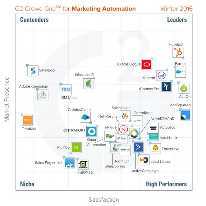 Winter-2016-Marketing-Automation-2.png