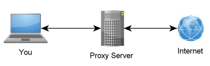 Top 200+ Free Proxy Sites - Free Proxy Server Lists 2016