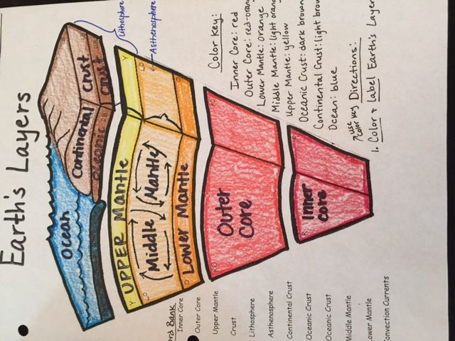 Earths Interior Worksheet Layers Of The Earth on Detailed ...