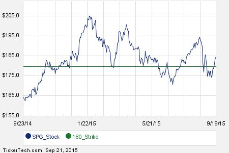 November 20th Options Now Available For Simon Property Group (SPG)