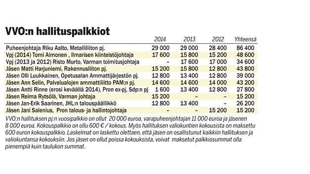 Jopa 30 000e vuodessa – vuokra-asuntobisnes tuo ay-pomoille sievoiset sivutulot - Kotimaa - Ilta-Sanomat