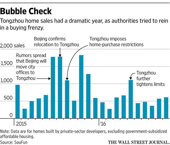 A Housing Frenzy Bedevils Beijing - WSJ