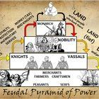 This is a PowerPoint, Poster and Worksheet set used to introduce students to the hierarchical structure of Feudal England and Manorialism, from th...