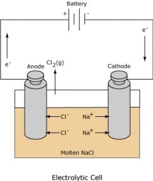 Learn how different types of electrochemical cells work. Diagrams and explanations of galvanic and electrolytic cells are provided.: Electrolytic Cells